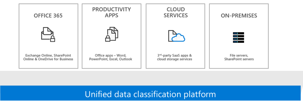 Unified data classification platform