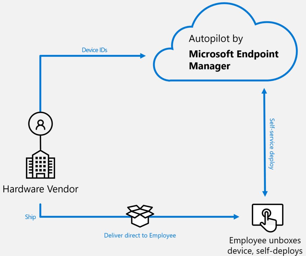 Autopilot Microsoft EndPoint Manager