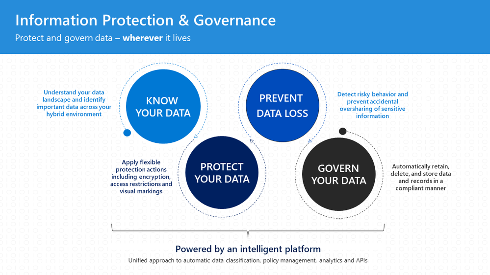 Information protection & governance