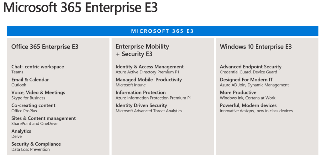 Microsoft 365 E3 license overview
