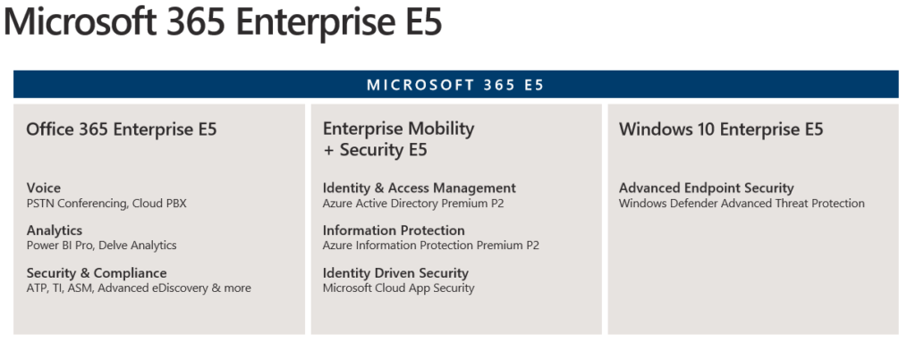Micrososoft 365 E5 License overview