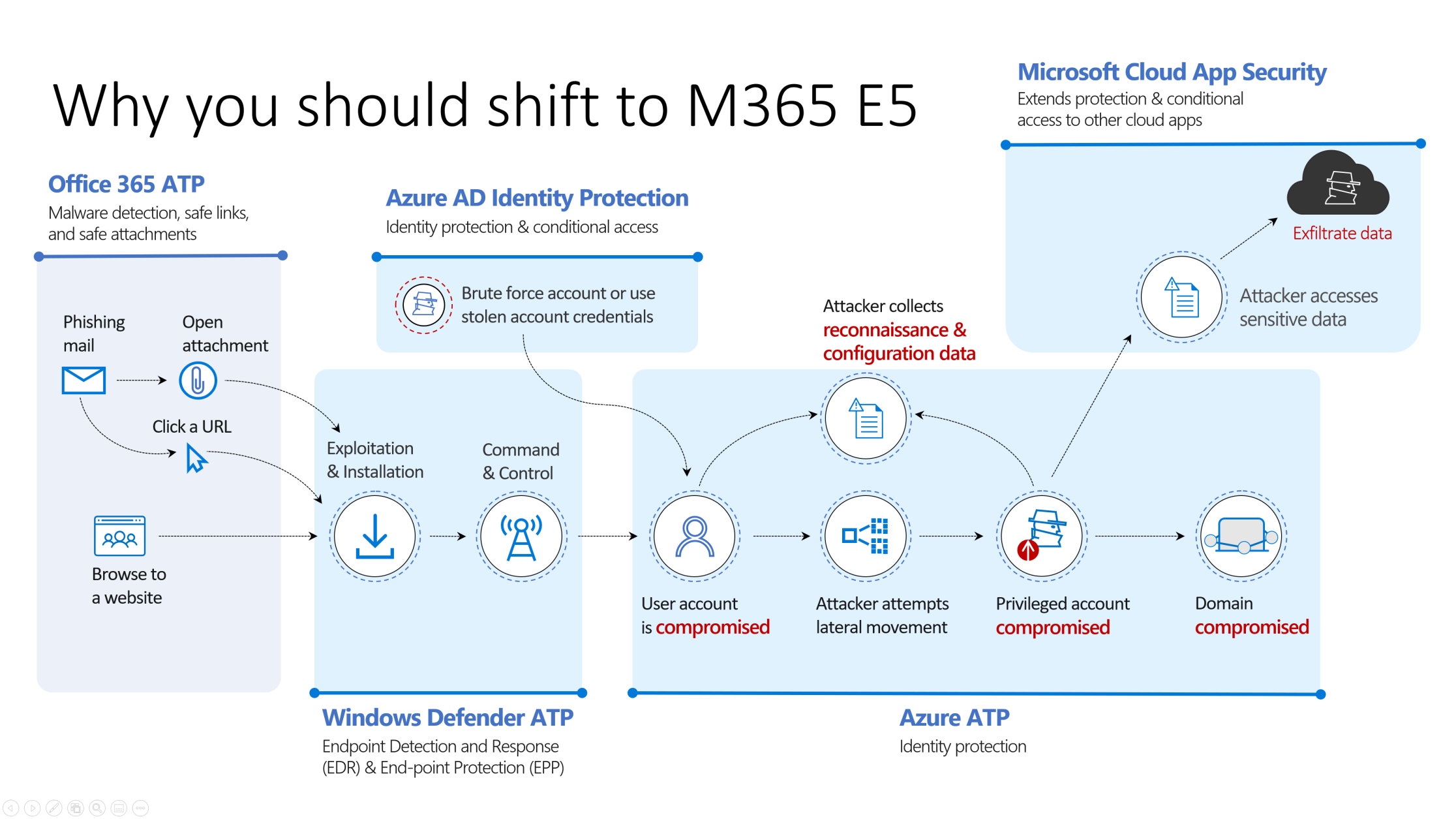 Shift to M365 E5 the attack chain