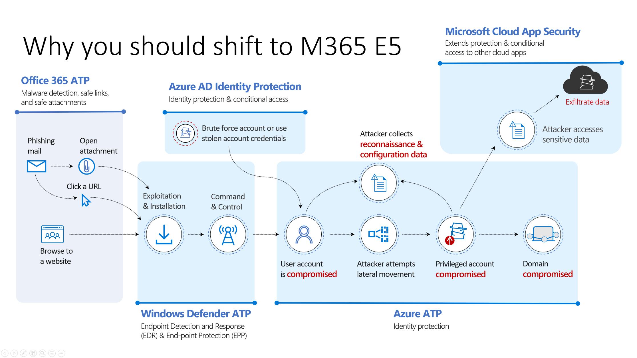 Shift to M365 E5 the attack chain